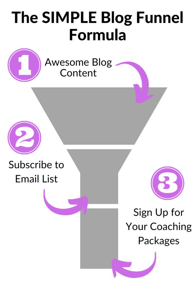 the simple blog funnel formula