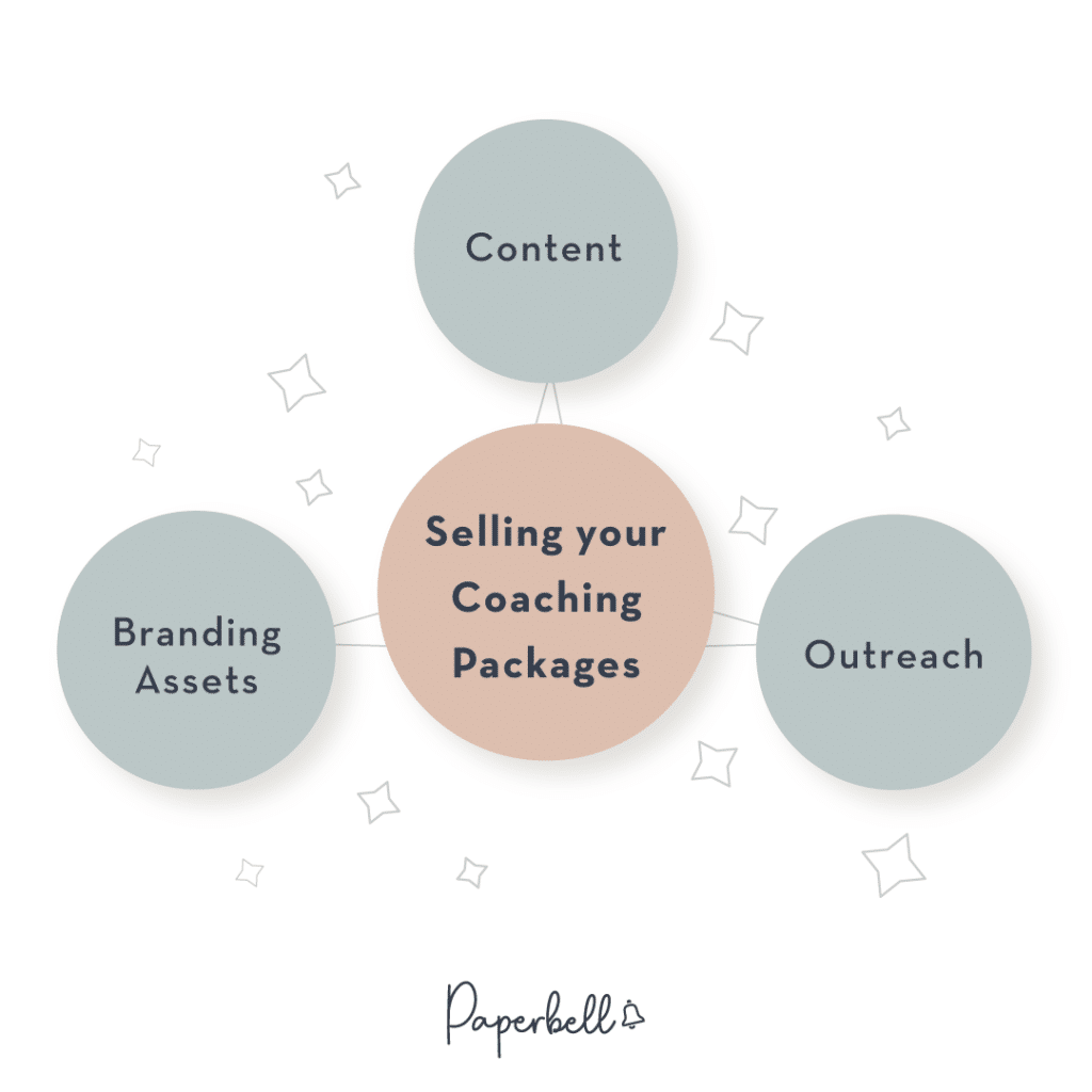 Selling your Coaching Packages